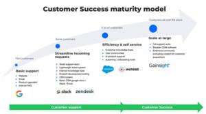 Customer Success Maturity Model
